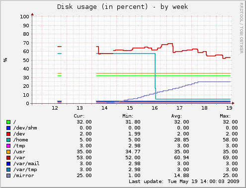 Disk space usage over the last week